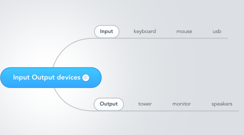 Mind Map: Input Output devices