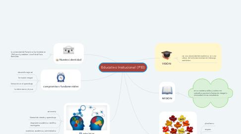 Mind Map: Educativo Insitucional ( PEI)