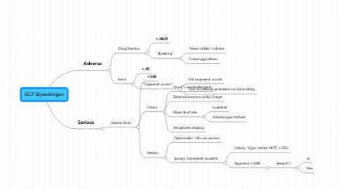 Mind Map: GCP Bijwerkingen