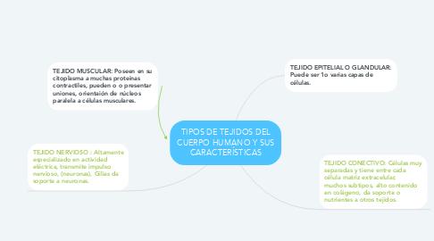 Mind Map: TIPOS DE TEJIDOS DEL CUERPO HUMANO Y SUS CARACTERÍSTICAS