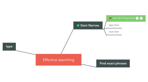 Mind Map: Effective searching