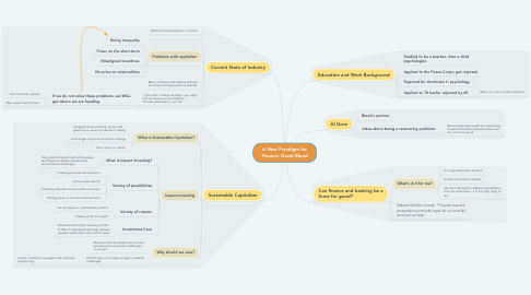 Mind Map: A New Paradigm for Finance: David Blood