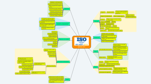 Mind Map: ISO9001-2015