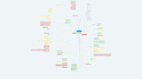Mind Map: SEY Reflection & Review
