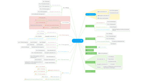 Mind Map: Funktionsanalyse Schraubstock