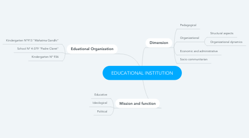 Mind Map: EDUCATIONAL INSTITUTION