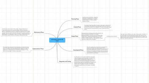 Mind Map: Information System Life Cycle