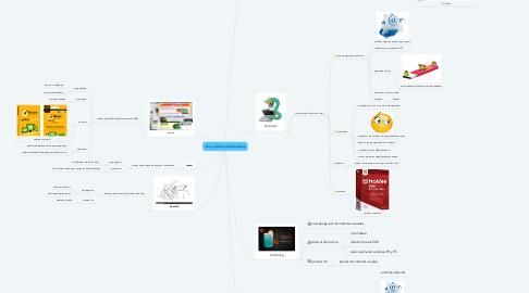 Mind Map: Virus y Antivirus Informaticos