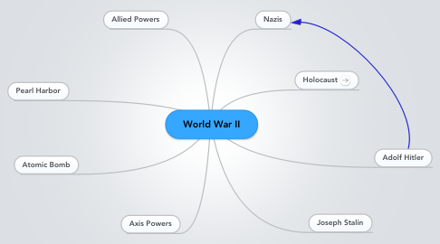 Mind Map: World War II