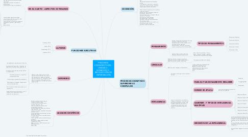 Mind Map: PROCESOS  COGNOSCITIVOS -  UNIDAD 3 -  MOMENTO 3 -  RECOLECCIÓN DE  INFORMACIÓN