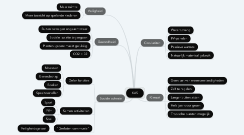 Mind Map: KAS