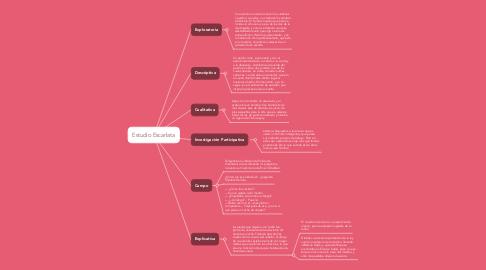 Mind Map: Estudio Escarlata