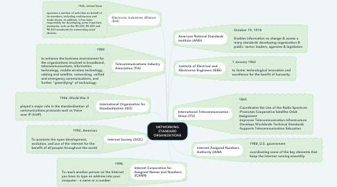 Mind Map: NETWORKING STANDARD ORGANIZATIONS