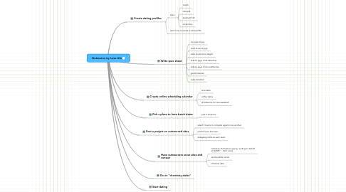 Mind Map: Outsource my Love Life