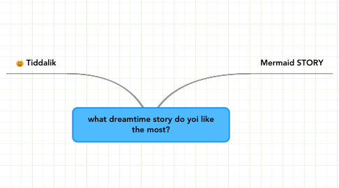 Mind Map: what dreamtime story do yoi like the most?