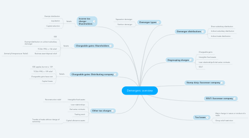 Mind Map: Demergers: overview