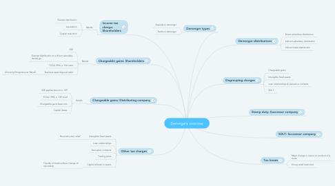 Mind Map: Demergers: Statutory & non-statutory