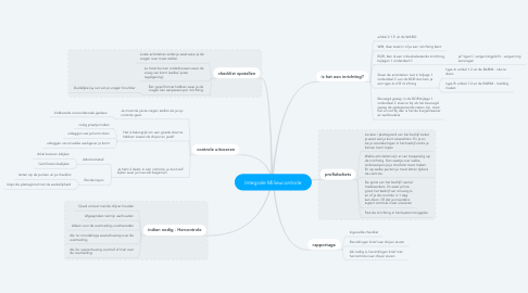 Mind Map: Integrale Milieucontrole