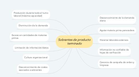 Mind Map: Sobrantes de producto terminado