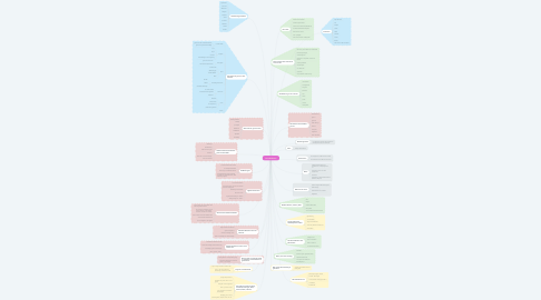 Mind Map: Lucia Brilliante
