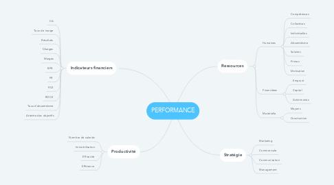 Mind Map: PERFORMANCE