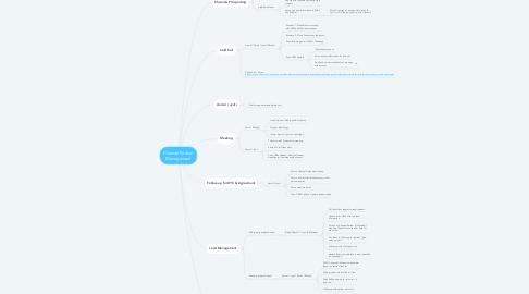 Mind Map: Channel Partner Management