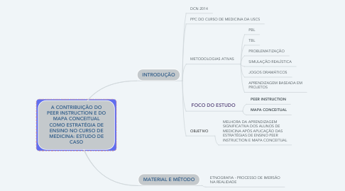 Mind Map: A CONTRIBUIÇÃO DO PEER INSTRUCTION E DO MAPA CONCEITUAL COMO ESTRATÉGIA DE ENSINO NO CURSO DE MEDICINA: ESTUDO DE CASO