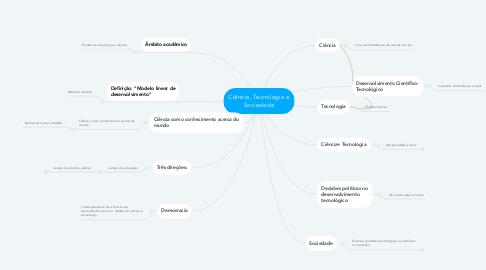 Mind Map: Ciência, Tecnologia e Sociedade