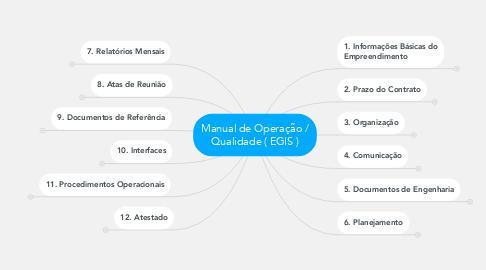 Mind Map: Manual de Operação / Qualidade ( EGIS )