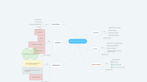 Mind Map: de logistieke beroepen