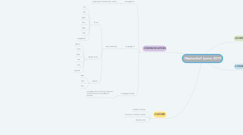 Mind Map: Masterchef Junior 2019