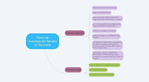 Mind Map: Pasos de Investigación Estudio en Escarlata