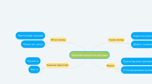 Mind Map: Грошово-кредитна політика