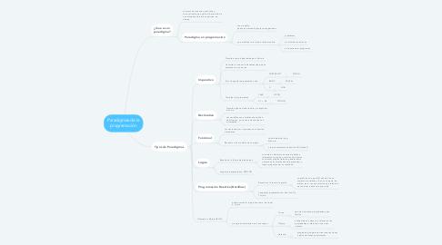 Mind Map: Paradigmas de la programación