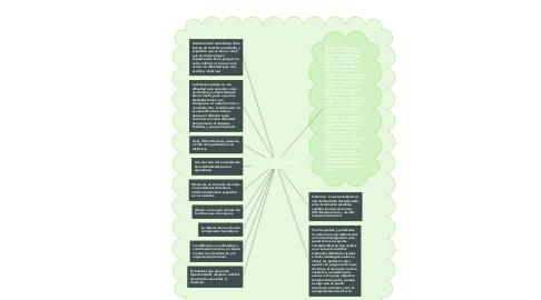 Mind Map: Escritos academicos