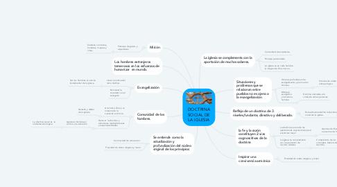 Mind Map: DOCTRINA SOCIAL DE LA IGLESIA