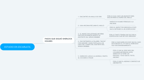 Mind Map: ESTUDIO EN ESCARLATA