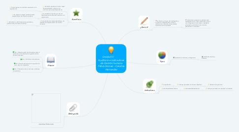 Mind Map: Unidad Vl          Auditoria e indicadores de Gestión humana Fabio Gómez - Carolina Hernandez