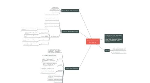 Mind Map: Arquitectura de la Información