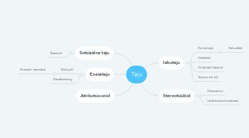 Mind Map: Taju