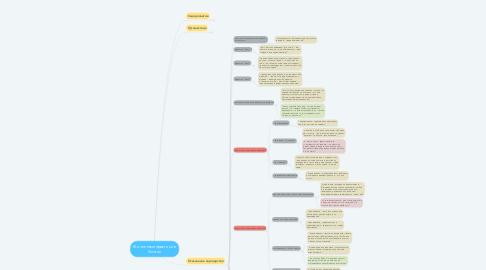 Mind Map: Жизненные практики в блогах