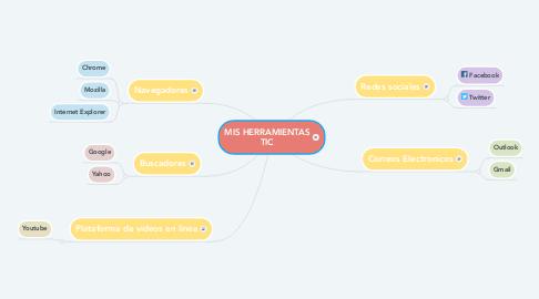 Mind Map: MIS HERRAMIENTAS TIC
