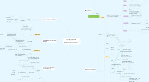 Mind Map: Psicología Social - Medios de Comunicación
