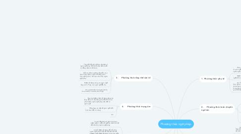 Mind Map: Phương thức ngữ pháp