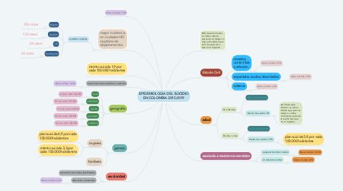 Mind Map: EPIDEMIOLOGIA DEL SUICIDIO EN COLOMBIA 2015-2019