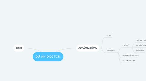Mind Map: DỰ ÁN DOCTOR.