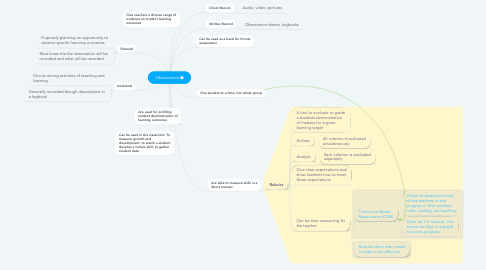 Mind Map: Observations