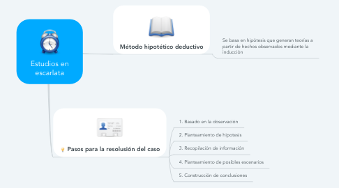 Mind Map: Estudios en escarlata