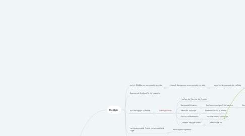 Mind Map: Estudios En escalata