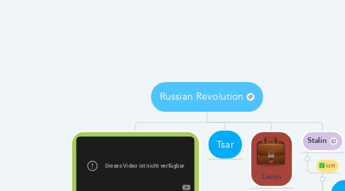 Mind Map: Russian Revolution